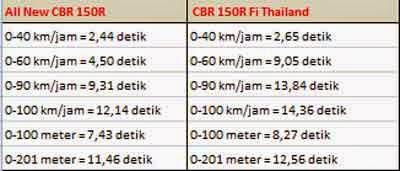 CBR150R Lokal vs CBR150R Thailand