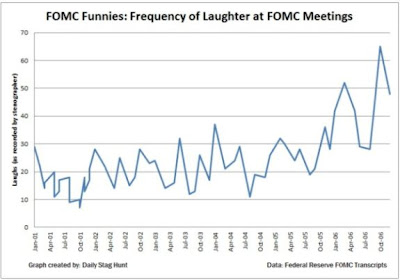 Fed Laughter Chart
