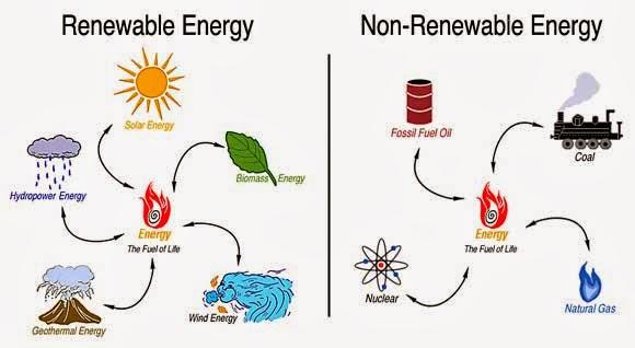 Risultati immagini per fonti di energia rinnovabili e non rinnovabili