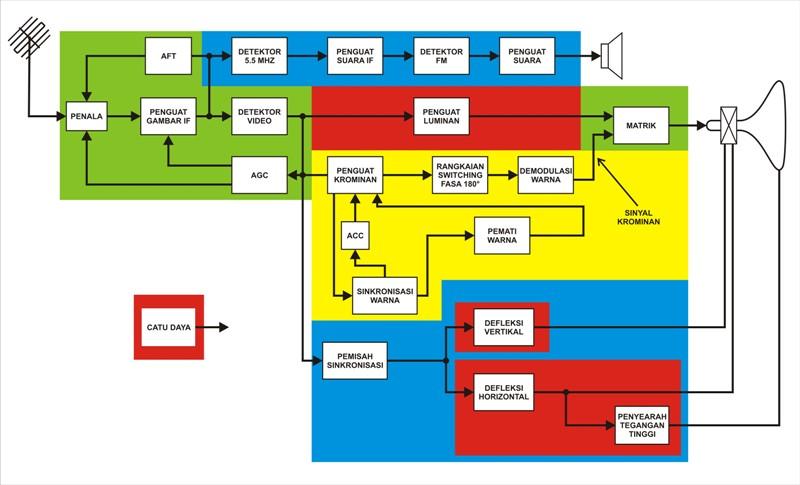 Le professeur blok televisi berwarna blok televisi berwarna ccuart Choice Image