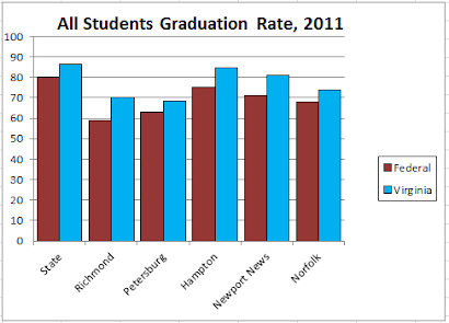 2011 ALL STUDENTS Graduation Rate