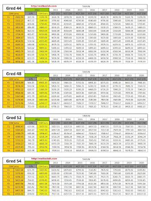 Nizar: TERKINI: Jadual Gaji SSM 2012