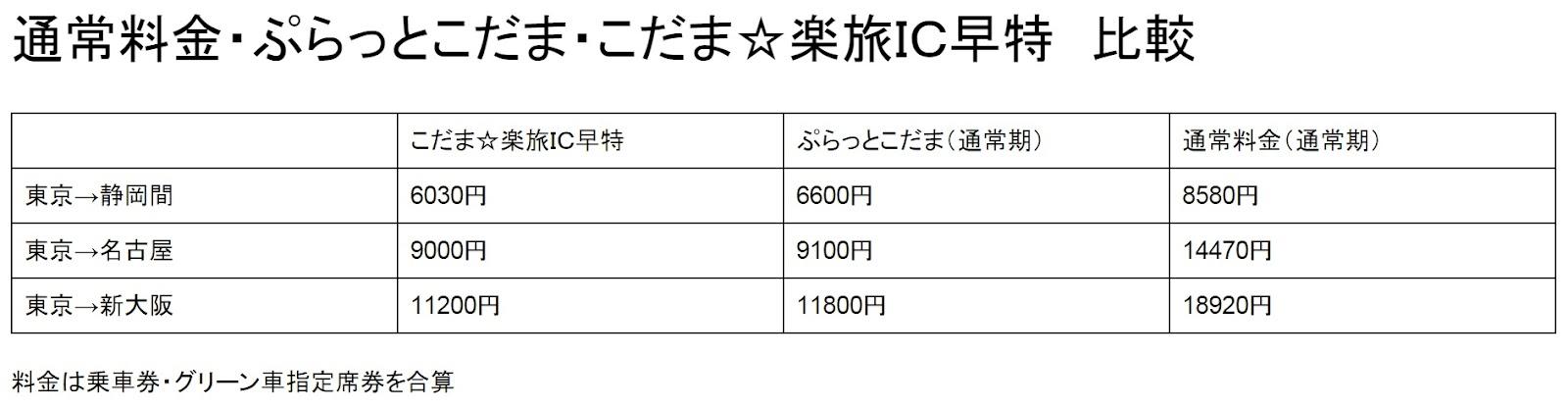 通常料金・ぷらっとこだま・こだま☆楽旅IC早特 比較