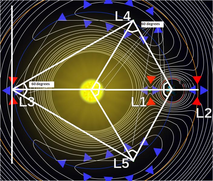 hex-Lagrange_points2.png