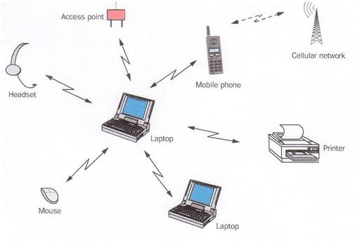necesidades latentes en la industria de las telecomunicaciones Inquietud por conocer el funcionamiento de las comunicaciones y telecomunicaciones puede trabajar en la industria desempeñar funciones de consultoría y auditoría en el campo de las tecnologías de la información y comunicaciones.