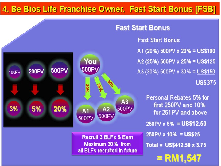 Jadilah Seorang Franchise. Fast Start Bonus