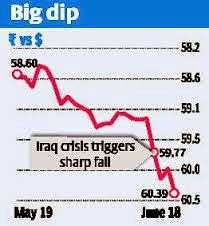 Why the rupee is on a slippery slope