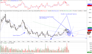 DLF - Technical Update