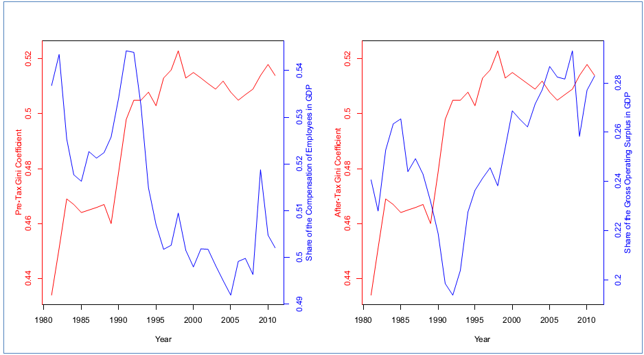 Gini Coefficient along with the Share of the Compensation of Employees in GDP (Left-Hand Side Panel) and the Share of Gross Operating Surplus  (Right-Hand Side), 1981-2011, Canada, Data Source: Statistics Canada