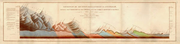 William Smith: Geological section from London to Snowdon showing the varieties of the strata and the correct altitudes of the hills. Published: London : J. Carey, 1819.