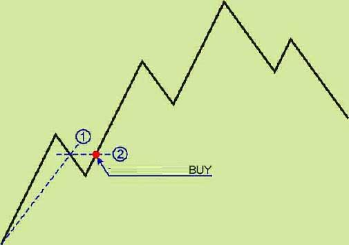 Trading the draw system