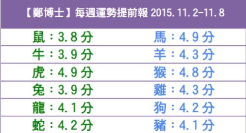 【鄭博士】每週運勢提前報2015.11.2-11.8