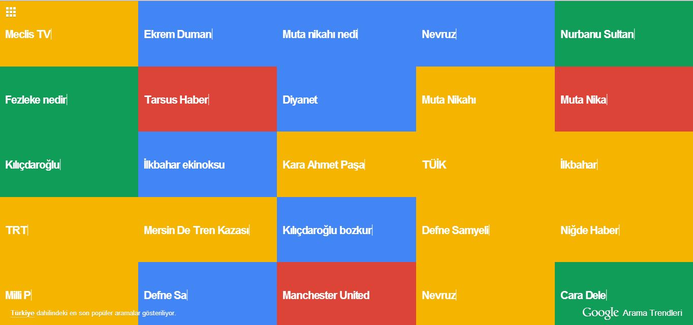 Türkiye internette en çok ne arıyor - Google Trends Desteğiyle