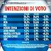 Sondaggio elettorale SWG sulle intenzioni di voto degli italiani ad Agorà