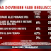 Berlusconi cosa dovrebbe fare? il sondaggio