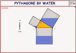 http://dmentrard.free.fr/GEOGEBRA/Maths/export4.25/Pythagwater.html