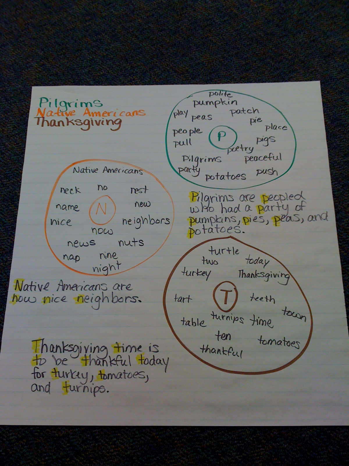 Bishops Blackboard An Elementary Education Blog Thanksgiving