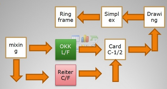 carding process in spinning pdf