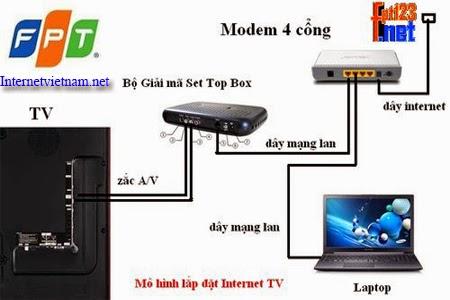 Thông Tin Internet TV Và Cách Sử Dụng 2