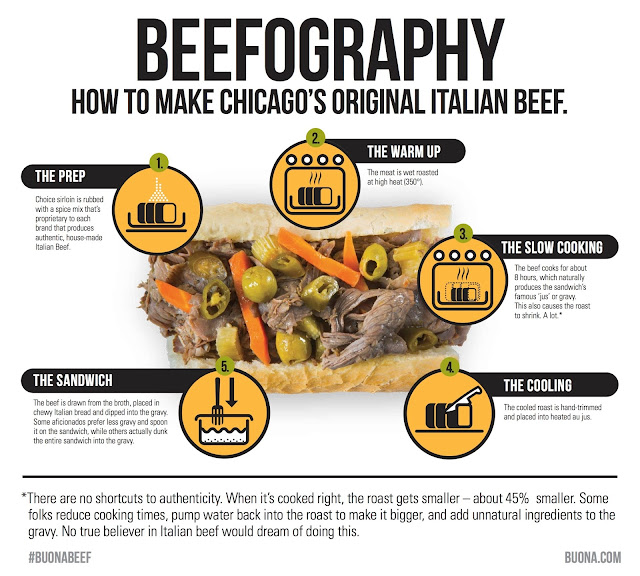 Buona Beef Recipe