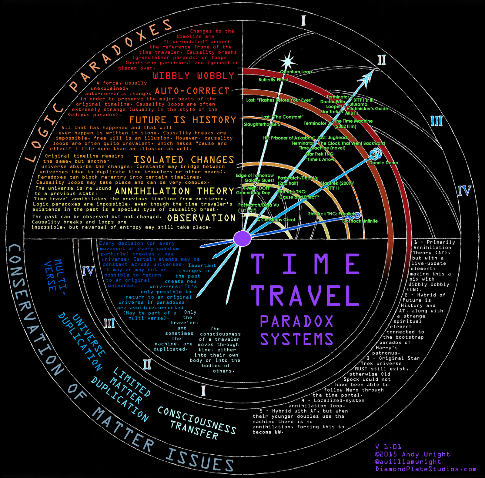 time travel Members of the tripoli minnesota rocket club #45 ask a very intriguing question this month: is time travel possible time travel is one of my favorite topics.