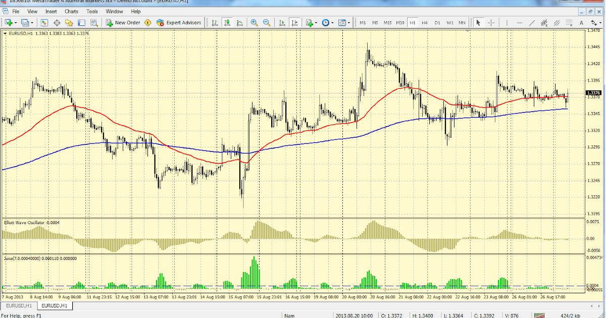 Elliott wave trading strategies