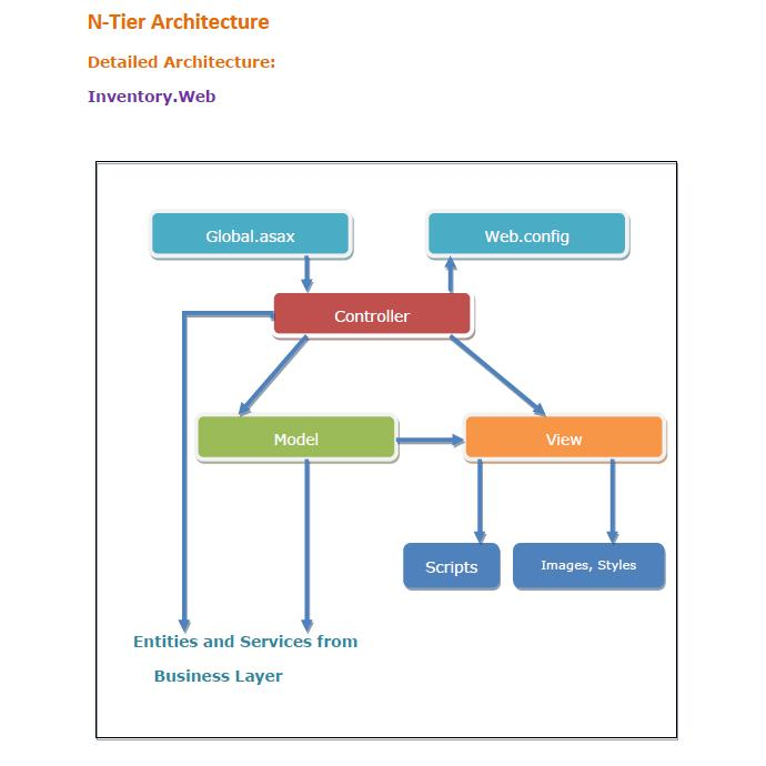 N tier architecture example northwind n tier blueprint for Architecture n tiers