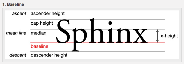 Here Is A Diagram Which Explains The Correct Terminology For Layout And Design Of Typeface