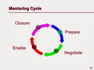 Effective Mentoring Program PPT Slide 3