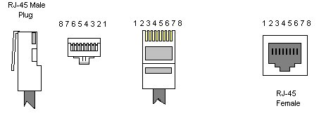 Pinout conector RJ-45