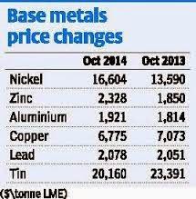 Demand concerns put pressure on base metals