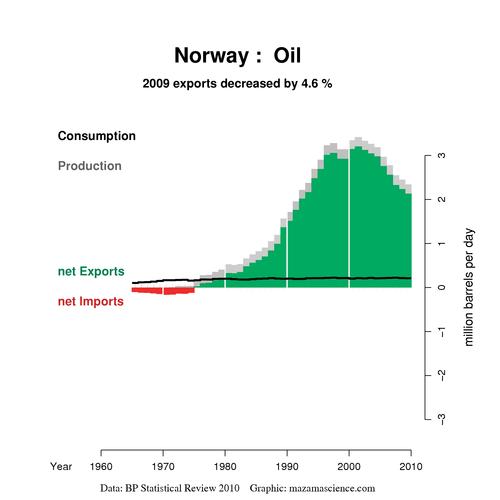 oljeimport sverige
