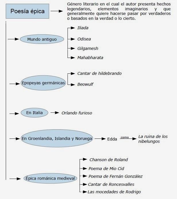 ACTIVIDAD4: elabora un esquema de las partes del Poema de Mio Cid