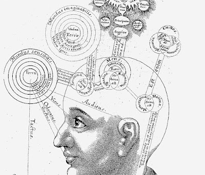 Fludd's diagram of the conscious mind