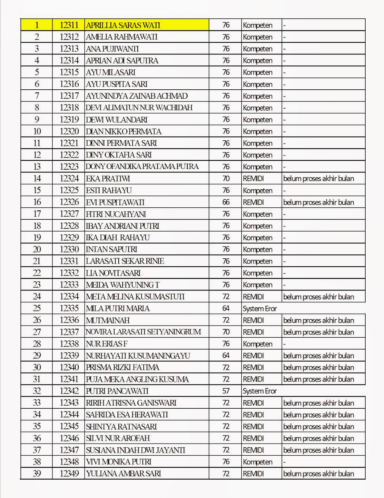 Nilai Ujian Semester Acurate Kelas Xi 30 11 2013 Hati Rembulan