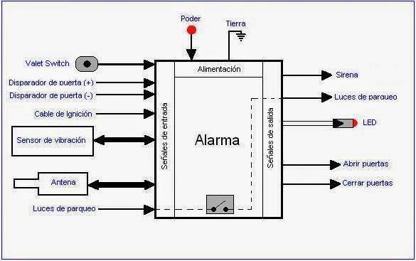 aqui esta tu curso aprovechalo   como instalar alarmas para carros
