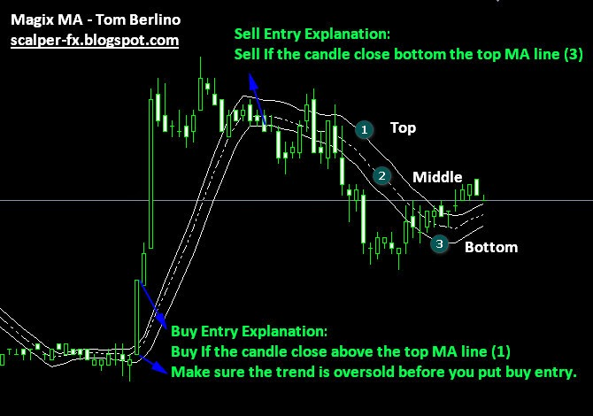 Knowing the secret of Moving Average Indicator to make more profitable of your Moving Average on your trade.