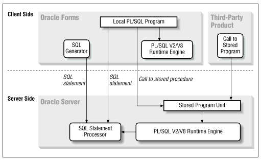 How does plsql program executed internally in oracle database diagram 2 plsql within the oracle client server architecture image courtesy oreillys oracle plsql programming ccuart