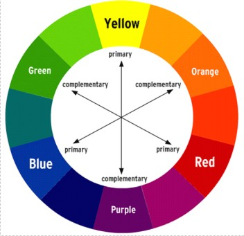 textile design idea color wheel