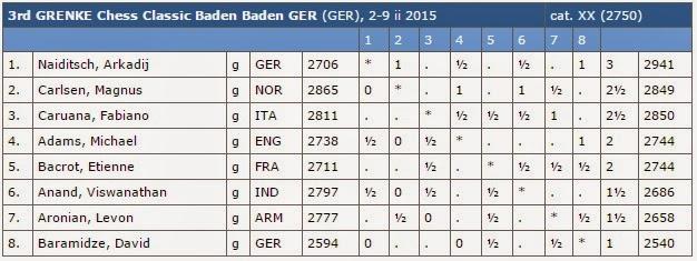Echecs : Anand perd à nouveau face à Carlsen © Chess & Strategy