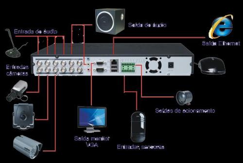 fd43bf5c64b34 Segurança Eletrônica RCA Informática Guarulhos  Equipamentos para CFTV