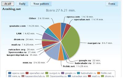 որ կայքերի վրա եք ավելի շատ ծախսում ձեր թանկարժեք ժամանակը