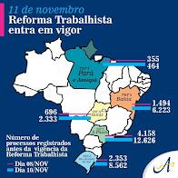 REFORMA TRABALHISTA ENTRA EM VIGOR