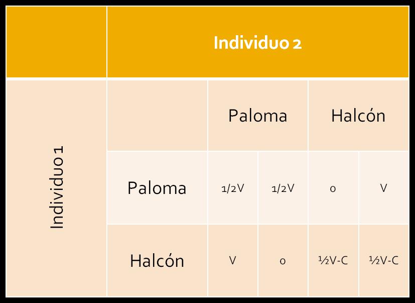 Modelo halcón - paloma