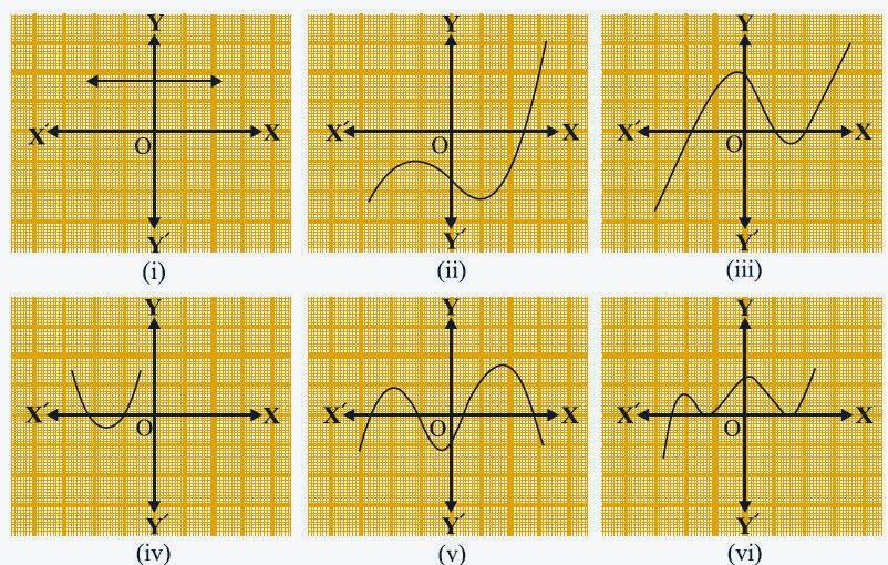 CBSE Class 10 - Maths - Polynomials - NCERT Ex 2.1