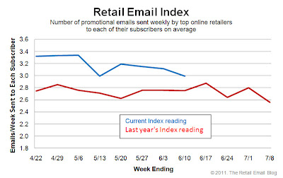 Click to view the June 10, 2011 Retail Email Index larger