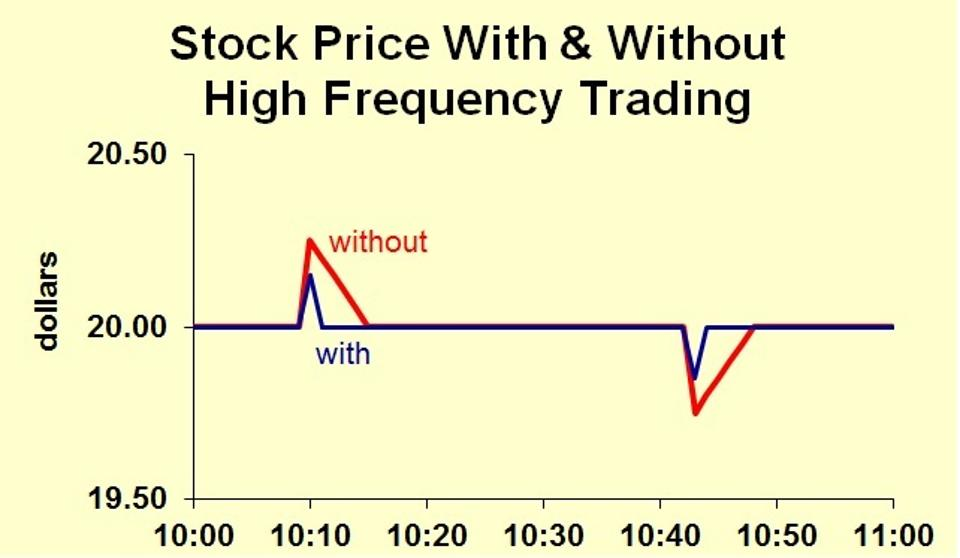 Frequency trading
