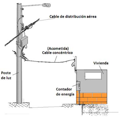 Cable de distribución aérea y cable concéntrico en acometida