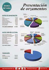 PRESENTACION DE ORZAMENTOS