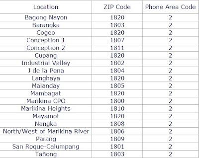 Pasig and Pateros Zip Code - Department of Philippines